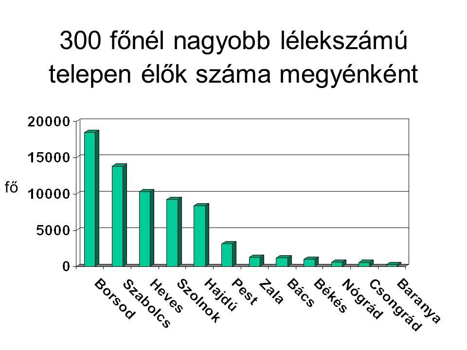 300 főnél nagyobb lélekszámú telepen élők száma megyénként