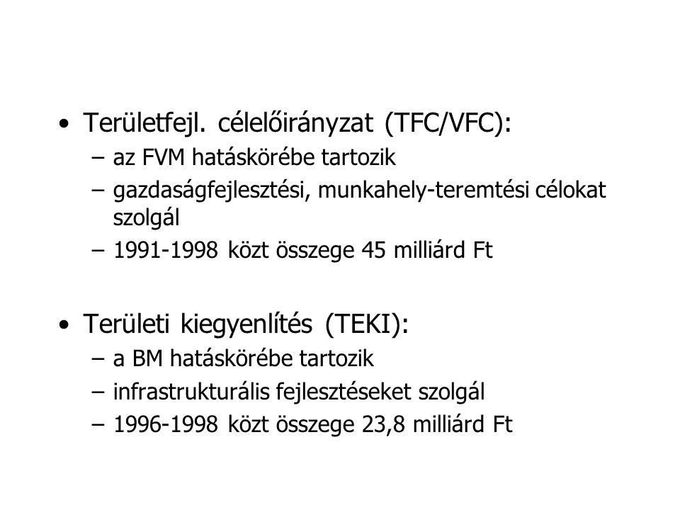 Területfejl. célelőirányzat (TFC/VFC):