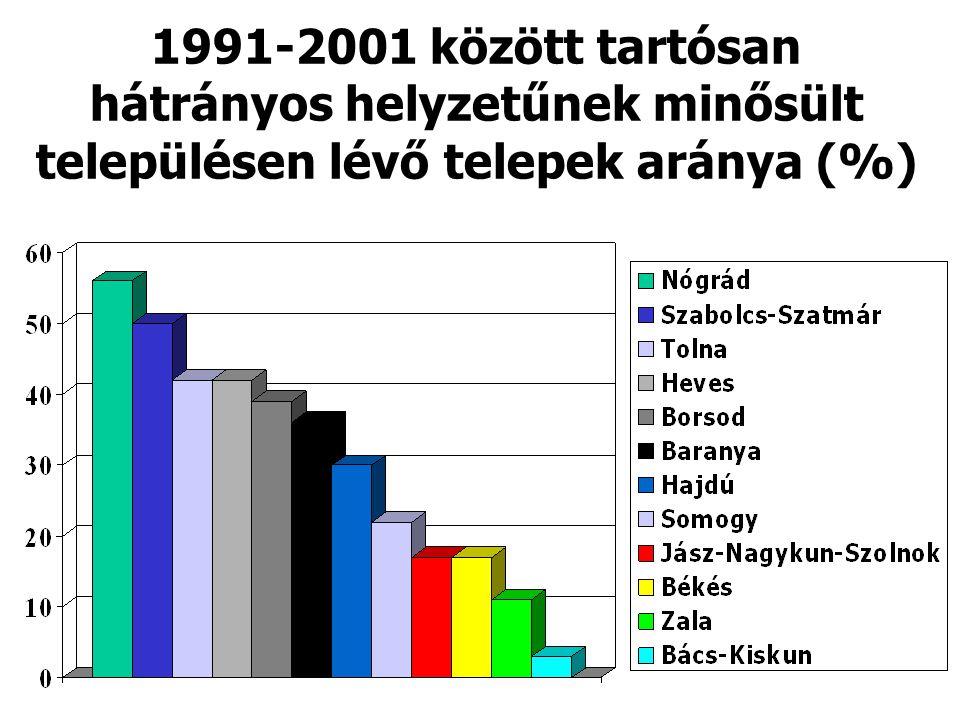 1991-2001 között tartósan hátrányos helyzetűnek minősült településen lévő telepek aránya (%)
