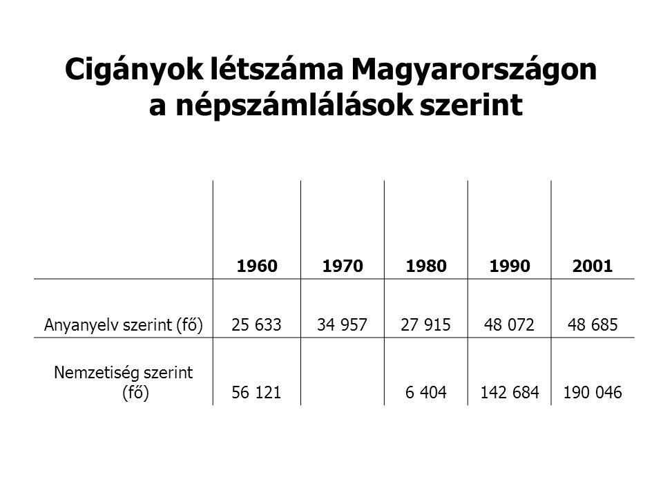 Cigányok létszáma Magyarországon a népszámlálások szerint