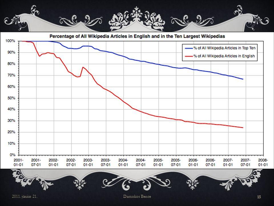 Ez az ábra azt mutatja, hogy az angol (piros), illetve a tíz legnagyobb Wikipédia (kék vonal) milyen arányban részesedik az összes Wikipédiából szócikk szám alapján. Látszik, hogy mára a Wikipédia tartalom nagy része nem angolul van, így idővel egyre több embernek lesz lehetősége a saját nyelvén hozzáférni az őt érdeklő információhoz.