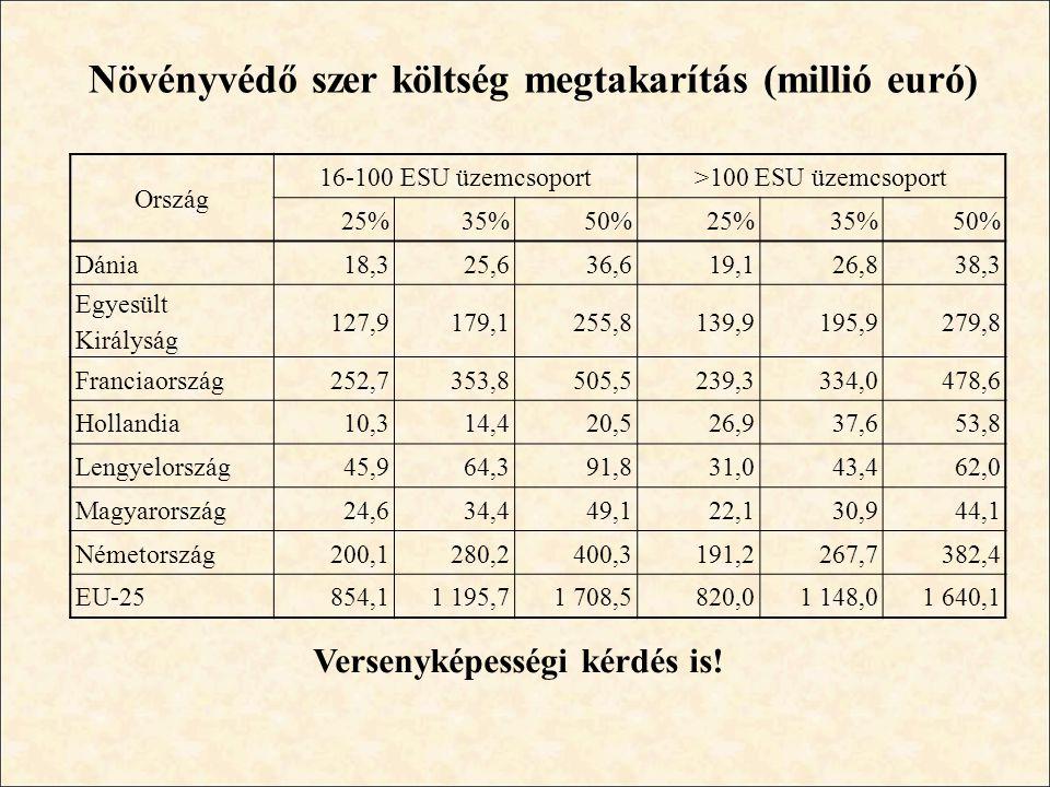 Növényvédő szer költség megtakarítás (millió euró)