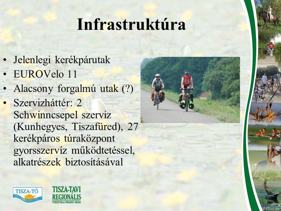 Infrastruktúra Jelenlegi kerékpárutak EUROVelo 11