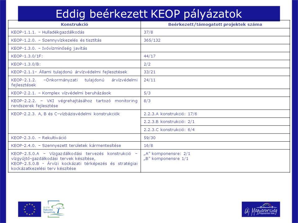 Eddig beérkezett KEOP pályázatok