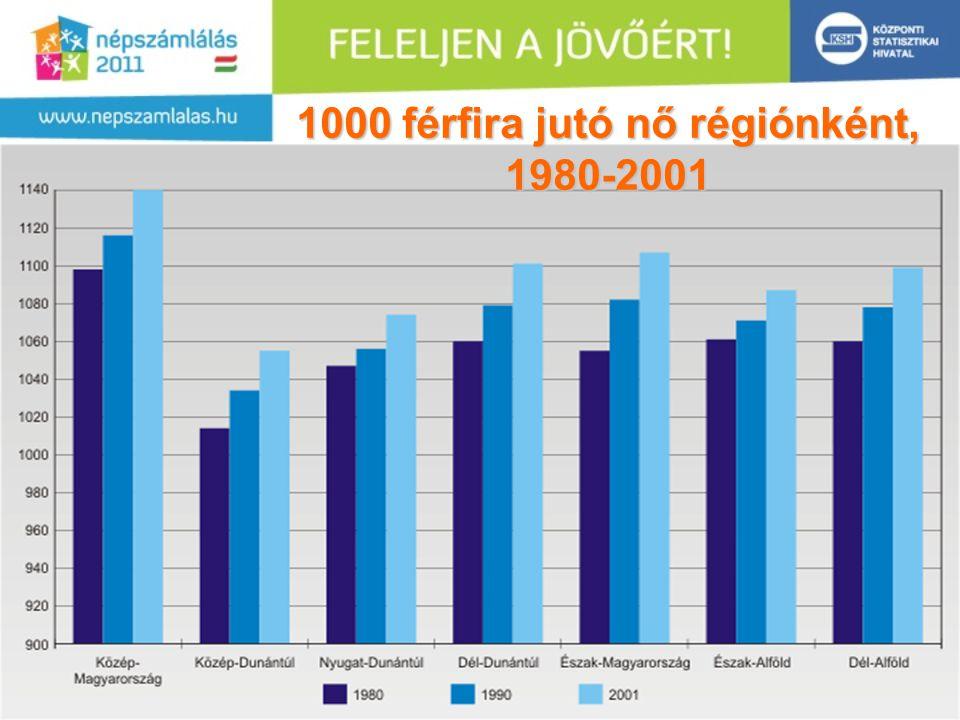 1000 férfira jutó nő régiónként, 1980-2001