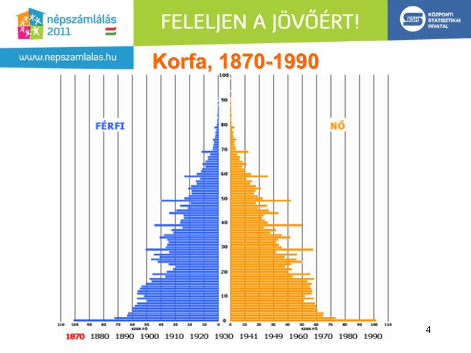 Korfa, 1870-1990