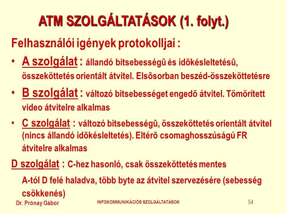 ATM SZOLGÁLTATÁSOK (1. folyt.) INFOKOMMUNIKÁCIÓS SZOLGÁLTATÁSOK