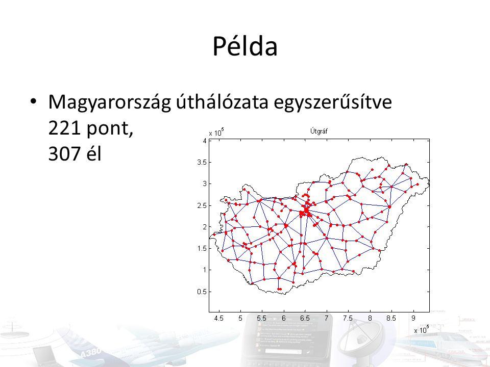 Példa Magyarország úthálózata egyszerűsítve 221 pont, 307 él