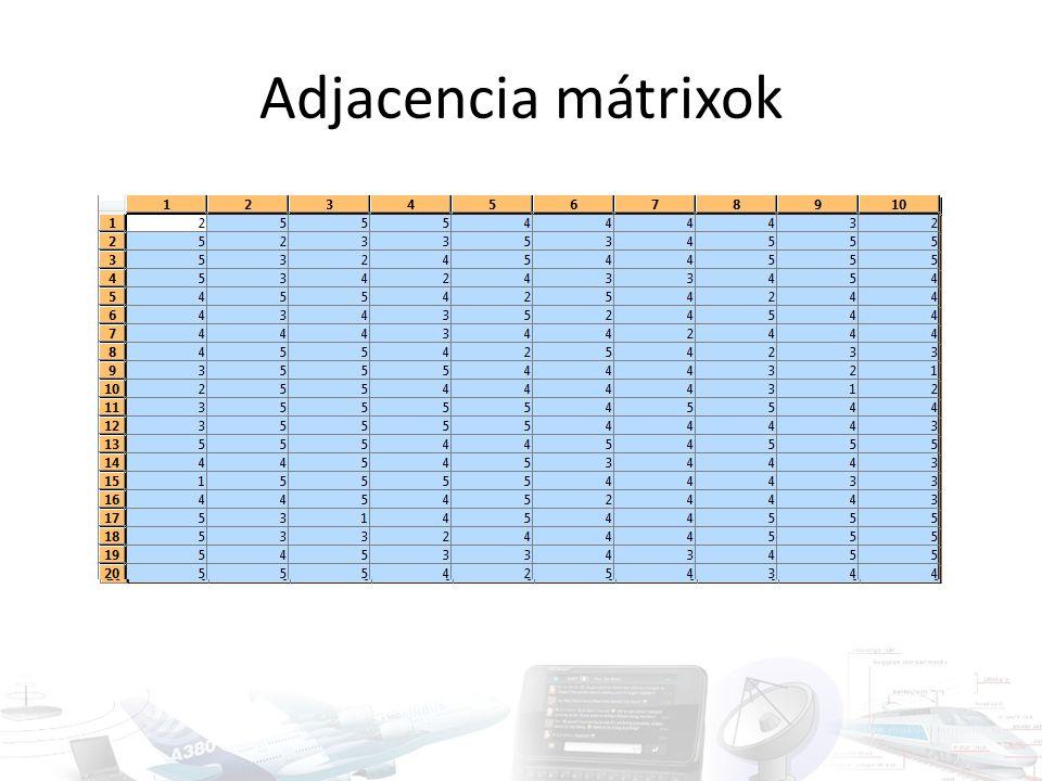 Adjacencia mátrixok
