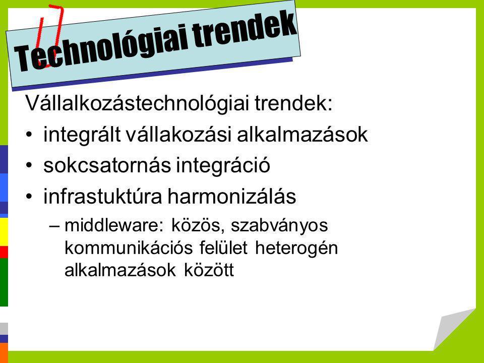 Technológiai trendek Vállalkozástechnológiai trendek: