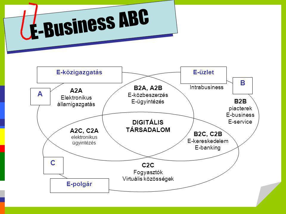 E-Business ABC B A C E-üzlet C2C A2A A2C, C2A E-polgár B2C, C2B