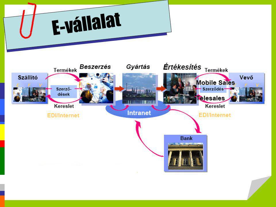 E-vállalat Forrás: Elekes Attila, Budapesti Corvinus Egyetem