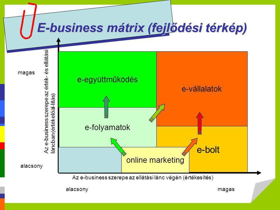 E-business mátrix (fejlődési térkép)