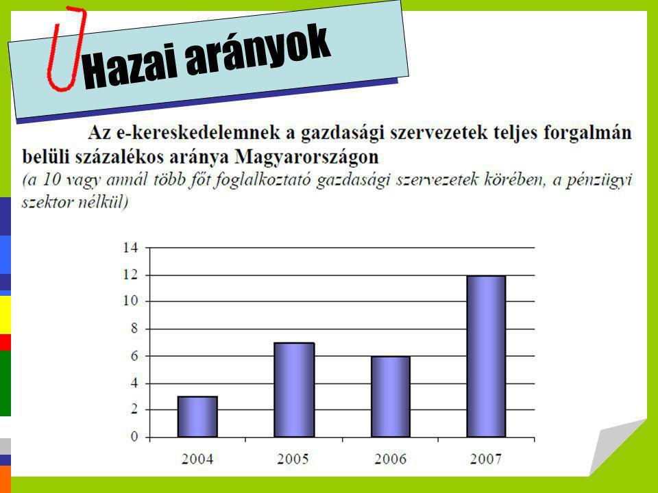 Hazai arányok http://profitalhatsz.mkik.hu/vallalkozok/Elektronikus_kereskedelem.pdf