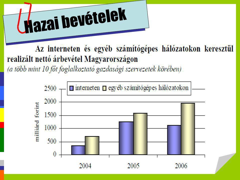 Hazai bevételek http://profitalhatsz.mkik.hu/vallalkozok/Elektronikus_kereskedelem.pdf