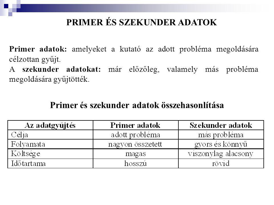 PRIMER ÉS SZEKUNDER ADATOK Primer és szekunder adatok összehasonlítása