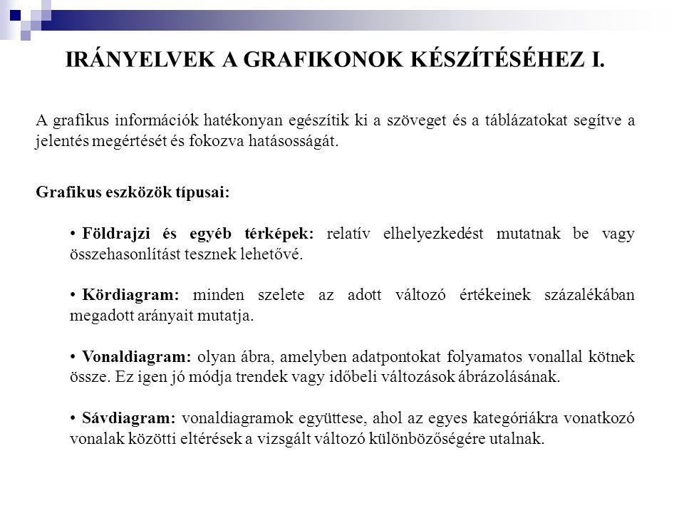 IRÁNYELVEK A GRAFIKONOK KÉSZÍTÉSÉHEZ I.