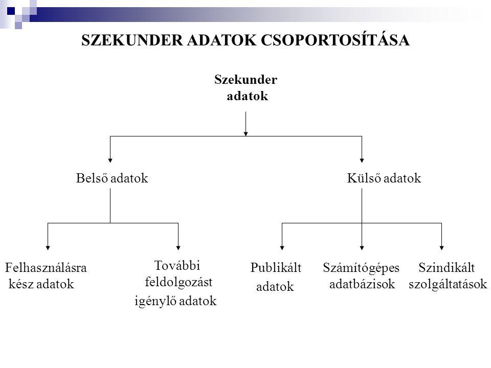 SZEKUNDER ADATOK CSOPORTOSÍTÁSA