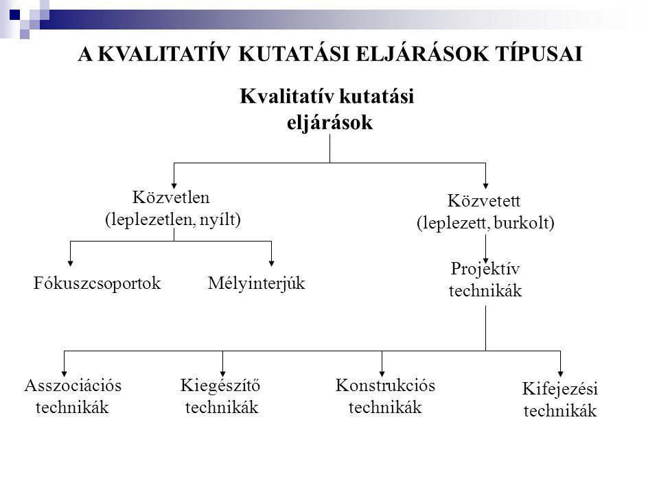 A KVALITATÍV KUTATÁSI ELJÁRÁSOK TÍPUSAI