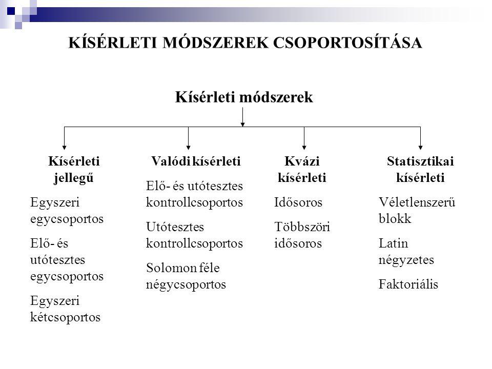 KÍSÉRLETI MÓDSZEREK CSOPORTOSÍTÁSA Statisztikai kísérleti