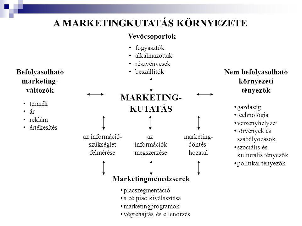 A MARKETINGKUTATÁS KÖRNYEZETE Marketingmenedzserek