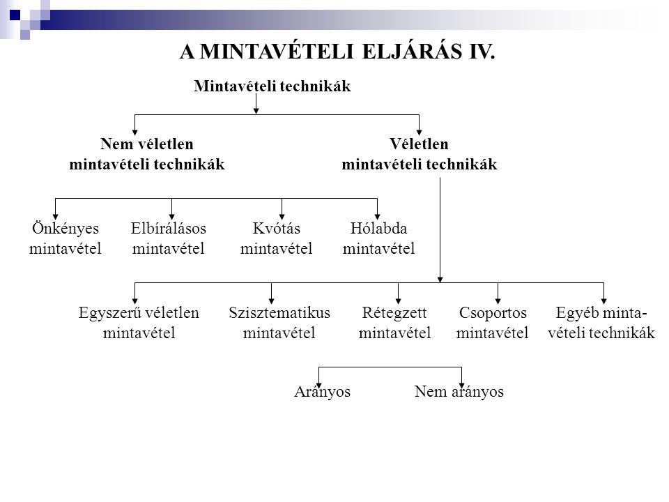 A MINTAVÉTELI ELJÁRÁS IV.