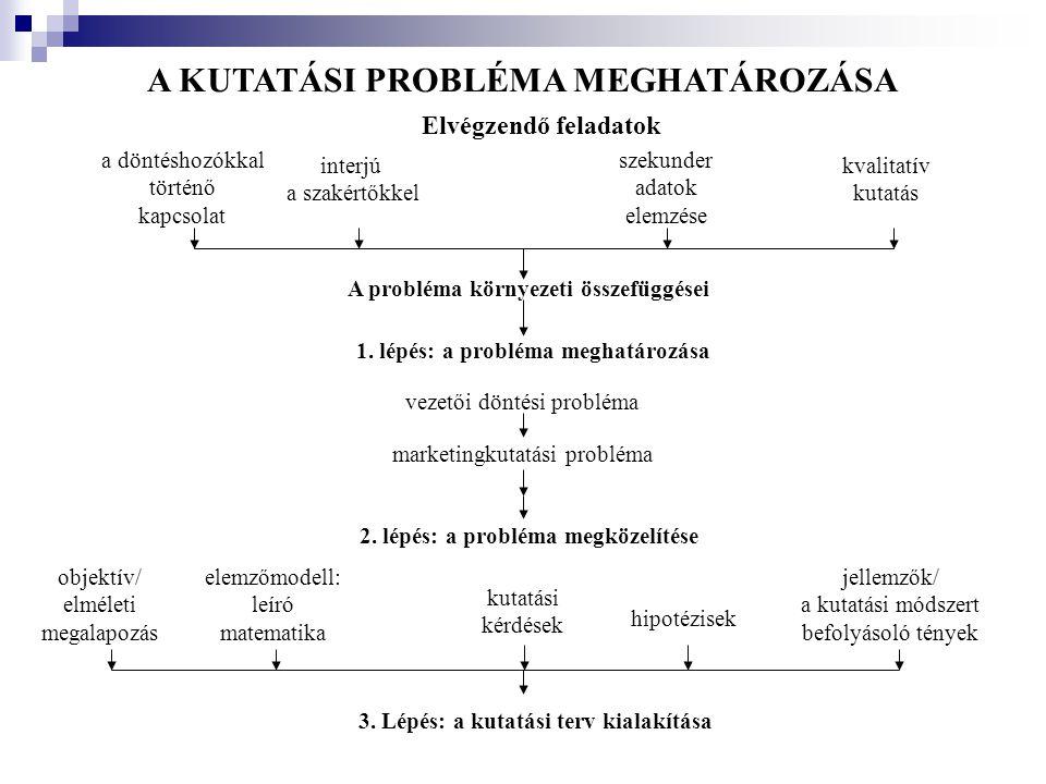 A KUTATÁSI PROBLÉMA MEGHATÁROZÁSA