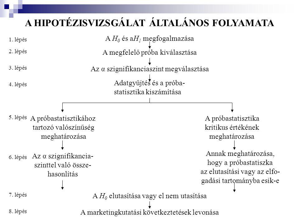 A HIPOTÉZISVIZSGÁLAT ÁLTALÁNOS FOLYAMATA