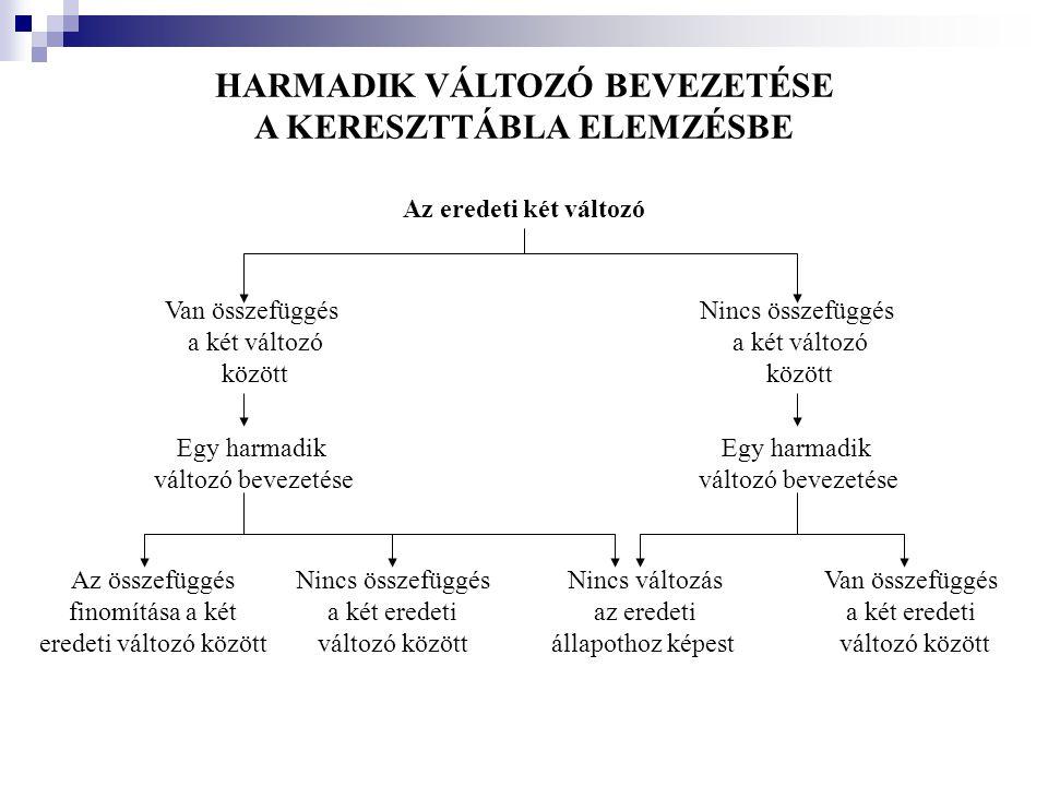 HARMADIK VÁLTOZÓ BEVEZETÉSE A KERESZTTÁBLA ELEMZÉSBE