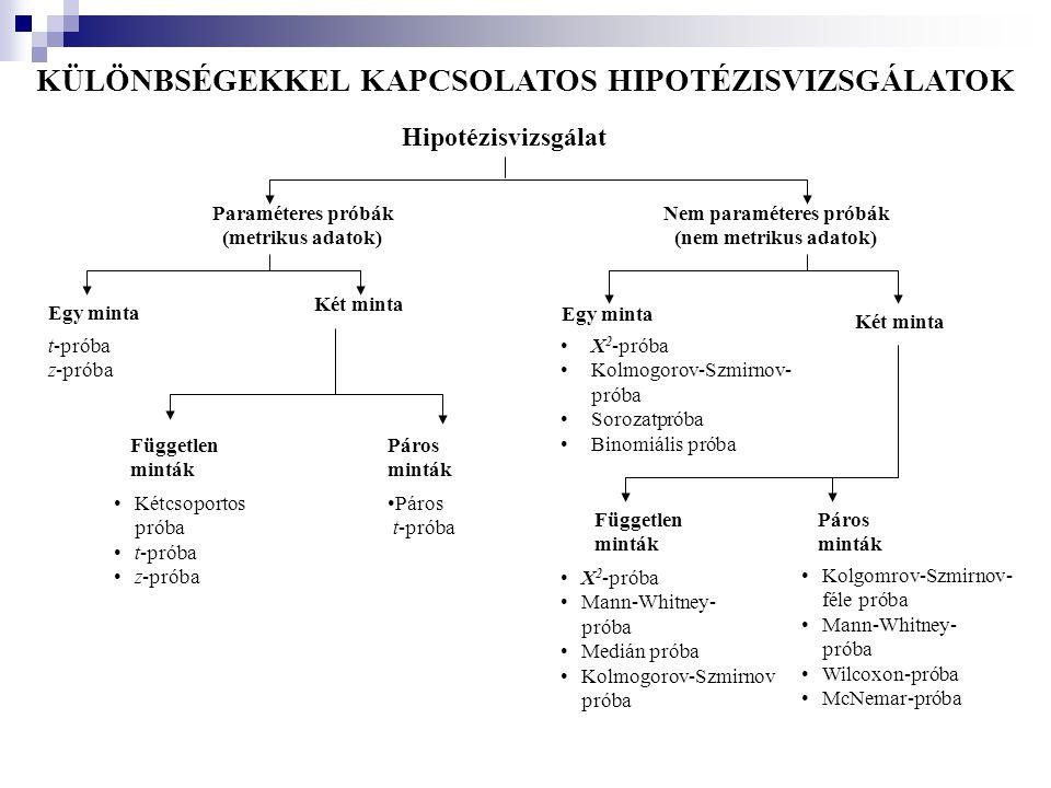 KÜLÖNBSÉGEKKEL KAPCSOLATOS HIPOTÉZISVIZSGÁLATOK Nem paraméteres próbák
