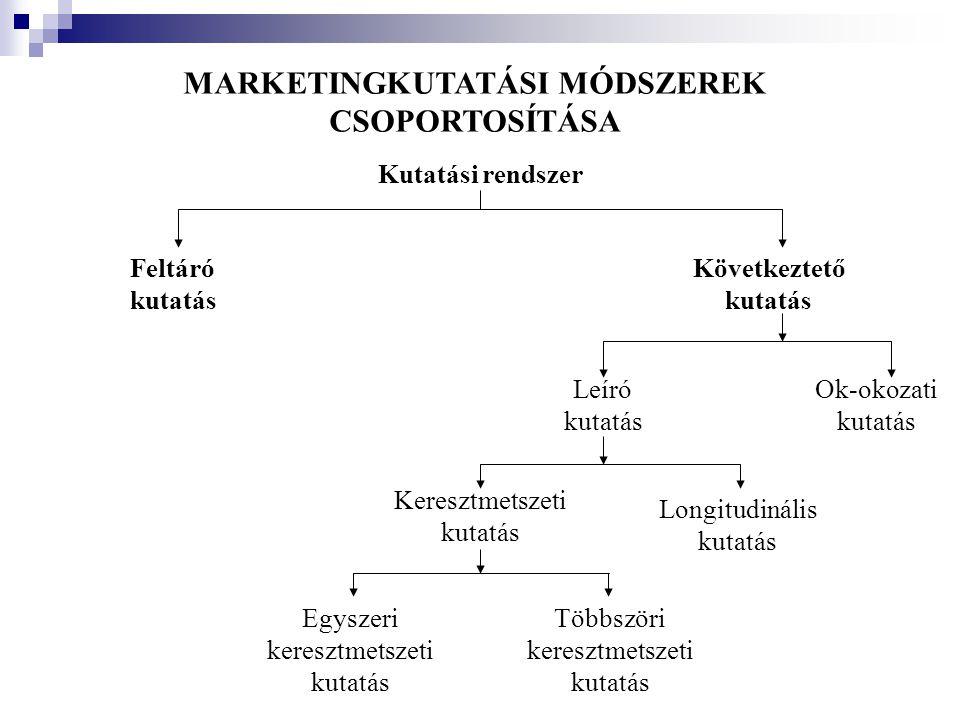 MARKETINGKUTATÁSI MÓDSZEREK CSOPORTOSÍTÁSA