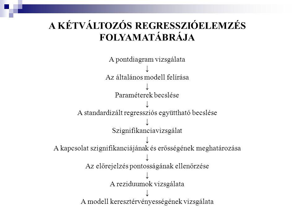 A KÉTVÁLTOZÓS REGRESSZIÓELEMZÉS FOLYAMATÁBRÁJA