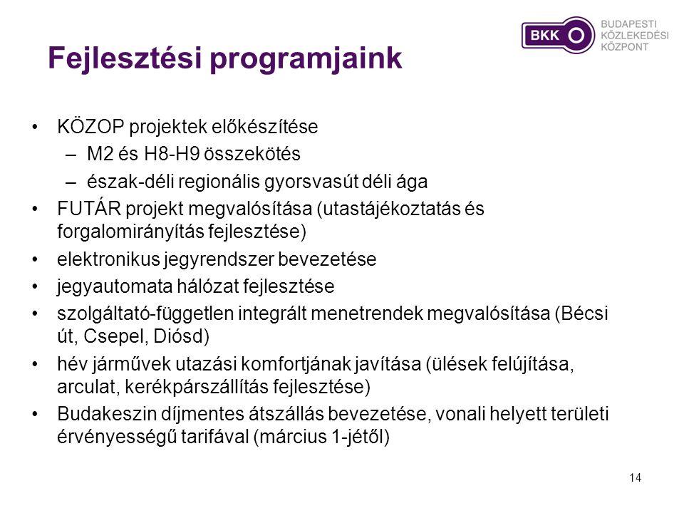 Fejlesztési programjaink