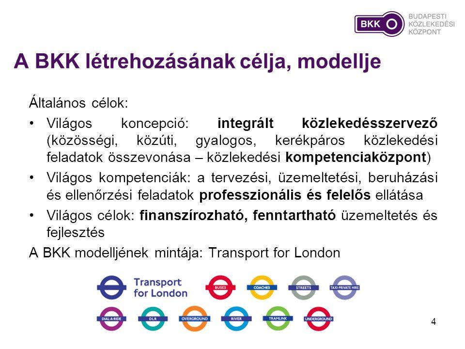 A BKK létrehozásának célja, modellje