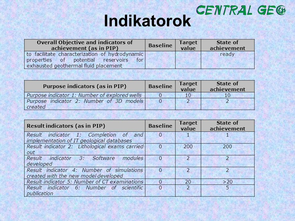 Indikatorok Overall Objective and indicators of achievement (as in PIP) Baseline. Target value.