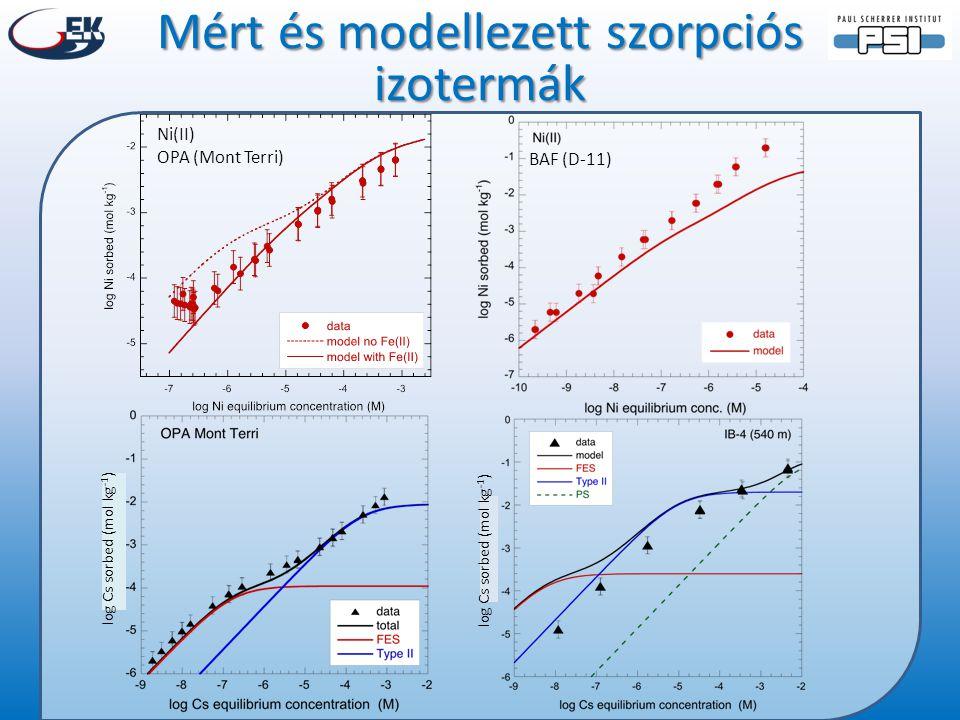 Mért és modellezett szorpciós izotermák