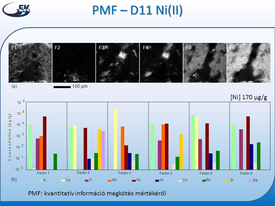 PMF – D11 Ni(II) K. Ba. F1. F2. F3. F4. F5. F6. Ca. Ti. Mn. Fe. Ni. Cu. Rb. Sr. Factor 1.