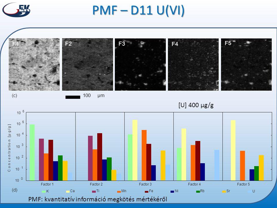 PMF – D11 U(VI) F4. F5. F1. F2. F3. Factor 1. Factor 2. Factor 3. Factor 4. Factor 5. C. o.