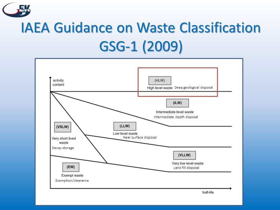 IAEA Guidance on Waste Classification GSG-1 (2009)