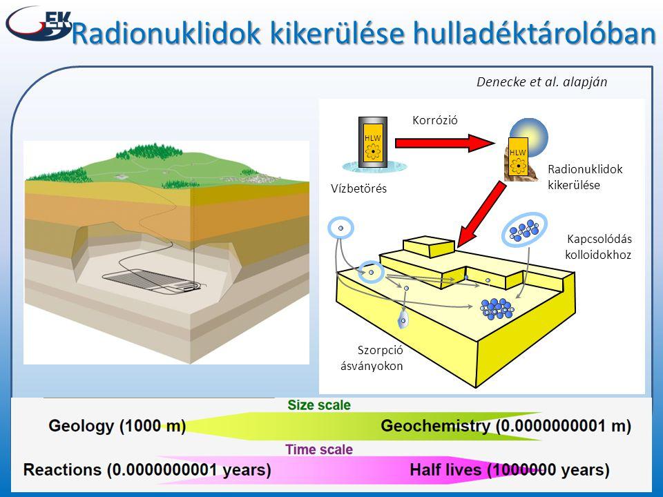 Radionuklidok kikerülése hulladéktárolóban