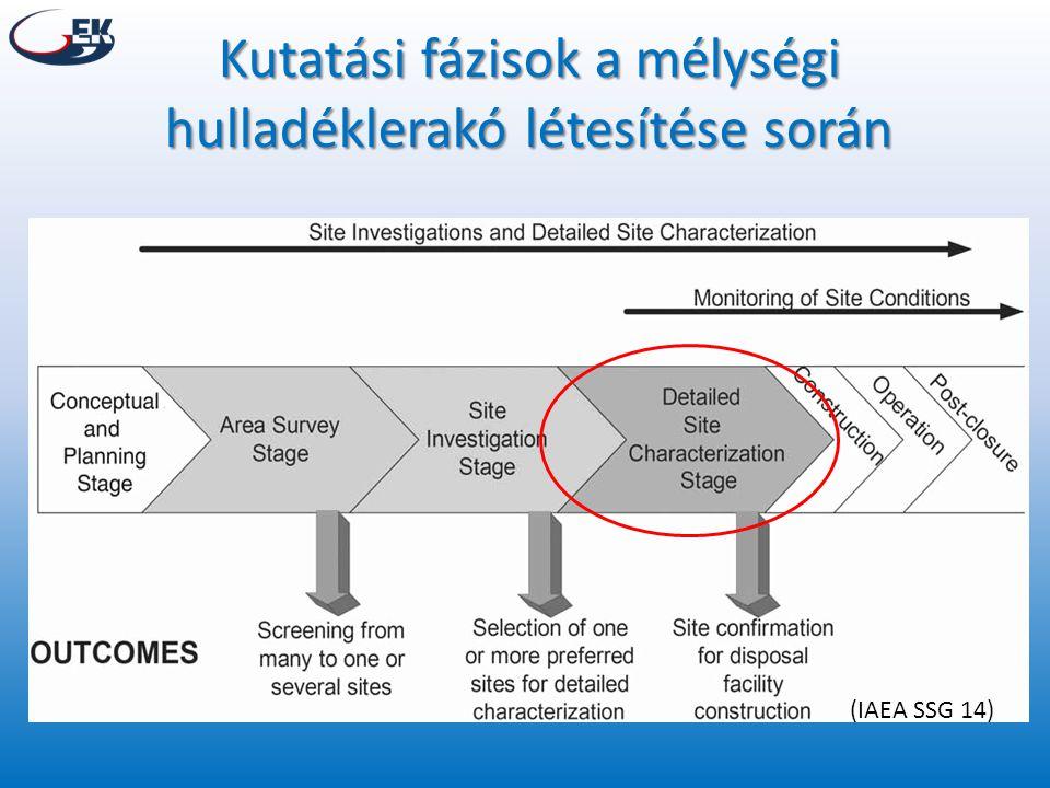 Kutatási fázisok a mélységi hulladéklerakó létesítése során