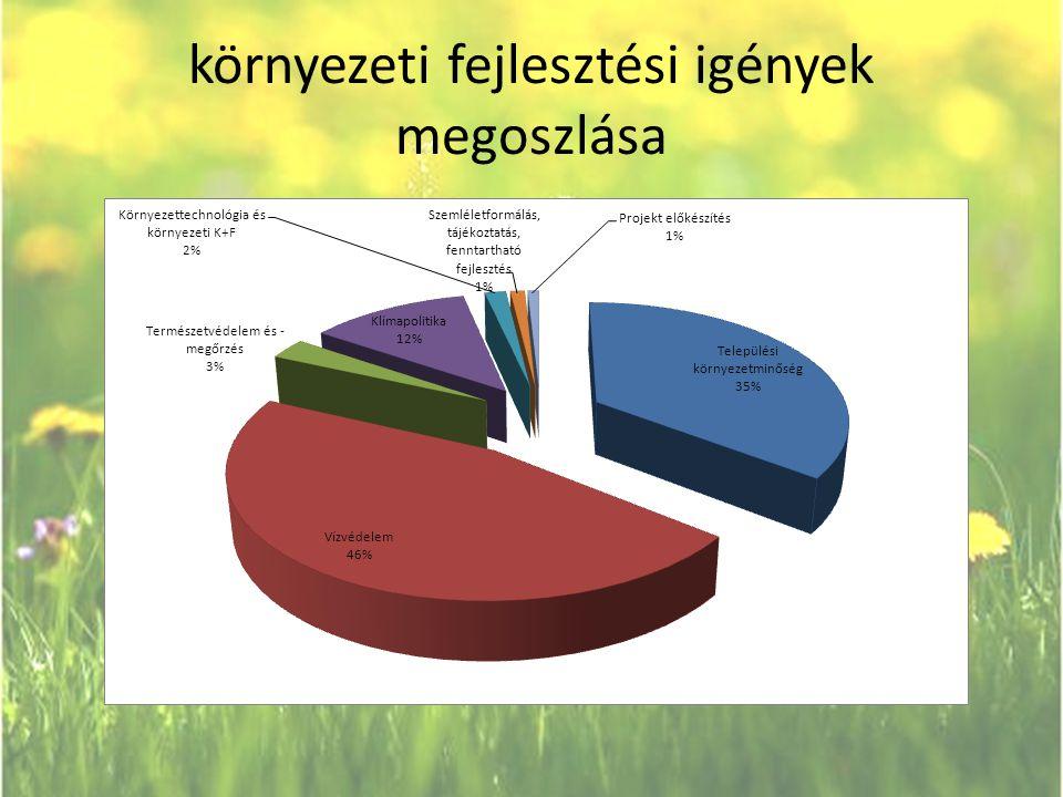 környezeti fejlesztési igények megoszlása