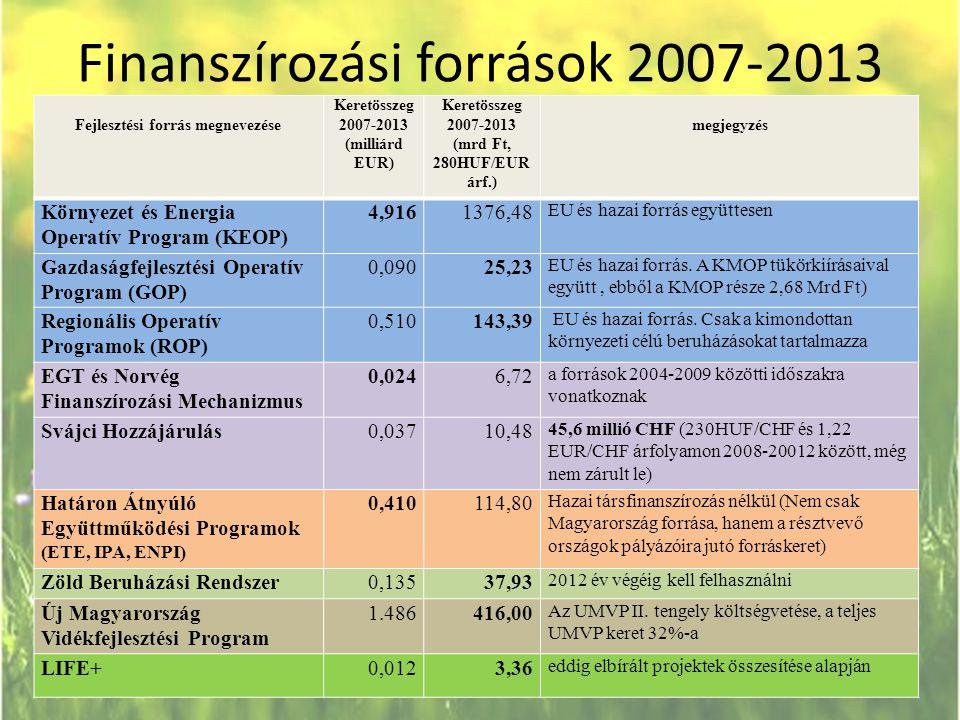 Finanszírozási források 2007-2013
