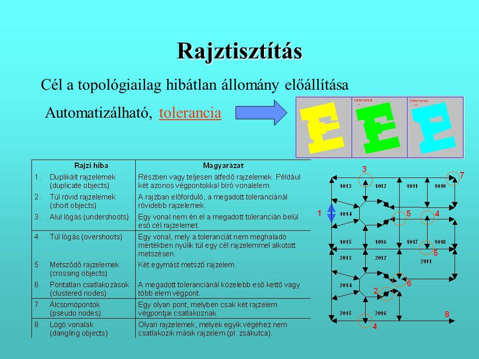 Rajztisztítás Cél a topológiailag hibátlan állomány előállítása