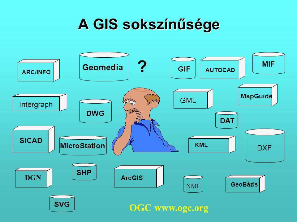 A GIS sokszínűsége OGC www.ogc.org Geomedia MIF GIF GML Intergraph