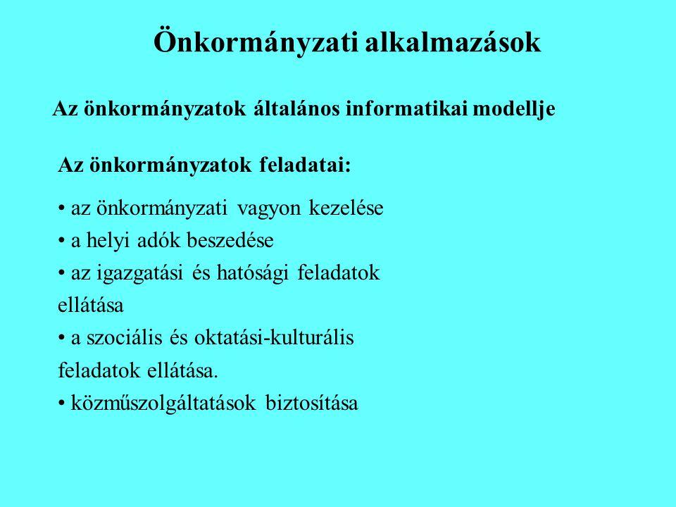 Önkormányzati alkalmazások