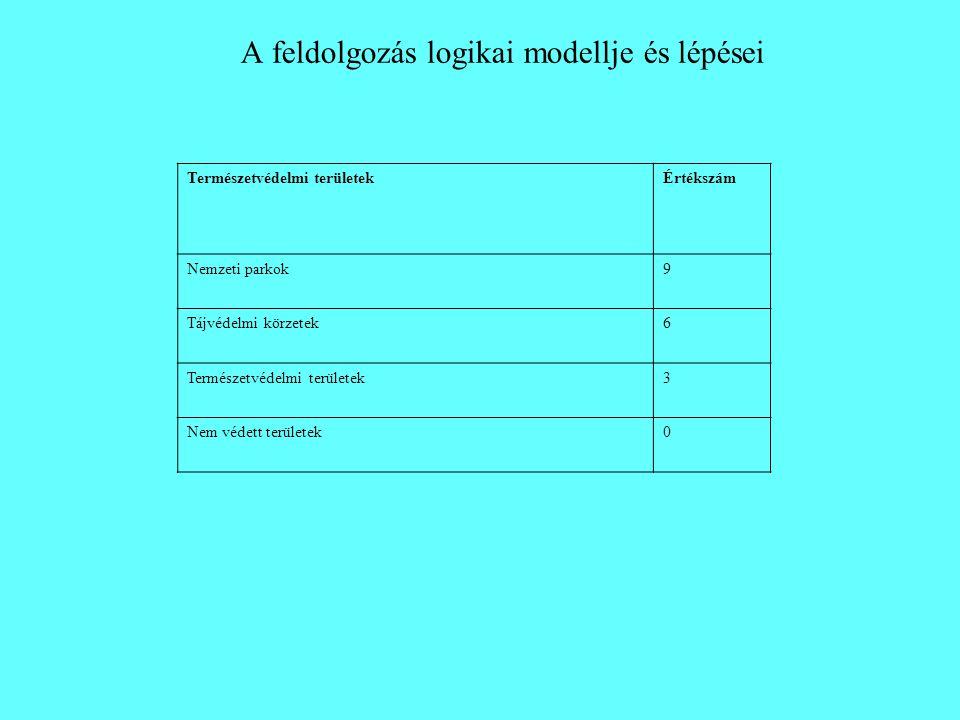 A feldolgozás logikai modellje és lépései