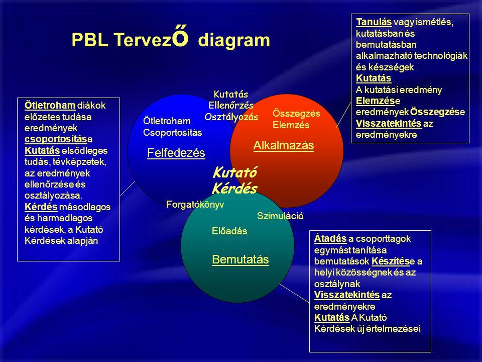 PBL Tervező diagram Kutató Kérdés Alkalmazás Felfedezés Bemutatás