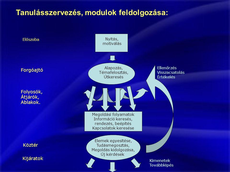 Tanulásszervezés, modulok feldolgozása: