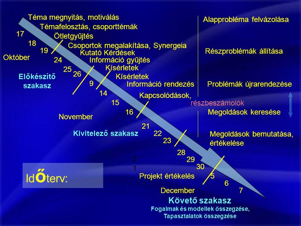 Fogalmak és modellek összegzése, Tapasztalatok összegzése